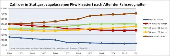 Altersstruktur der Fahrzeughalter in Stuttgart 2000 - 2011