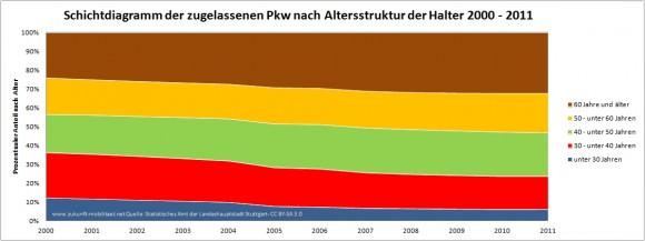 Schichtdiagramm Fahrzeughalter nach Alter STuttgart