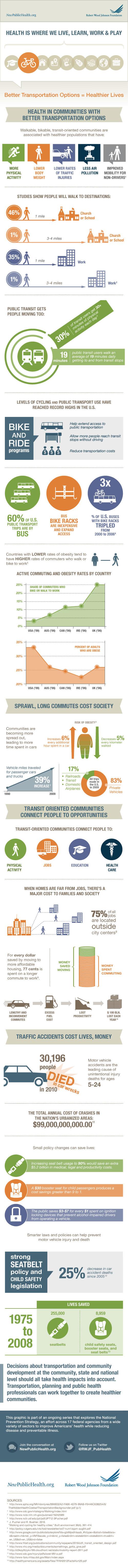 Wechselwirkungen zwischen Verkehr und Gesundheit