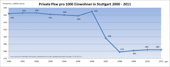 Pkw-Dichte Stuttgart