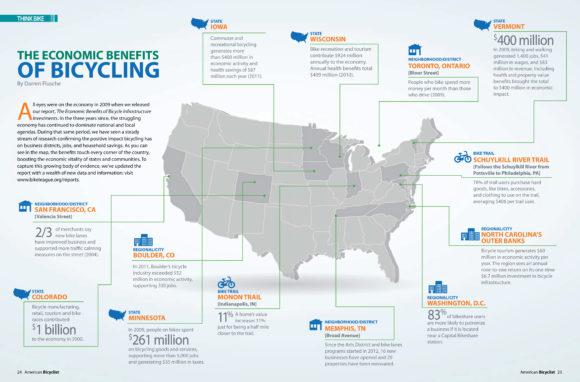Volkswirtschaftlicher Einfluss Radverkehr Wachstum USA Infografik