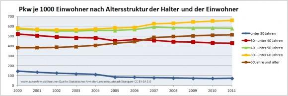 Pkw je 1000 Einwohner Stuttgart