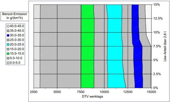 Lkw-Anteil auf Benzol-Konzentration einer Straße Feinstaub DTV