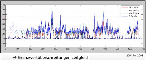 Feinstaubbelastung in Frankfurt Karlsruhe Mannheim Stuttgart PM 10