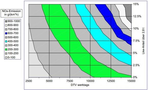 NOx-Konzentration auf Straßen in Abhängigkeit der Verkehrsstärke und des Lkw-Anteils