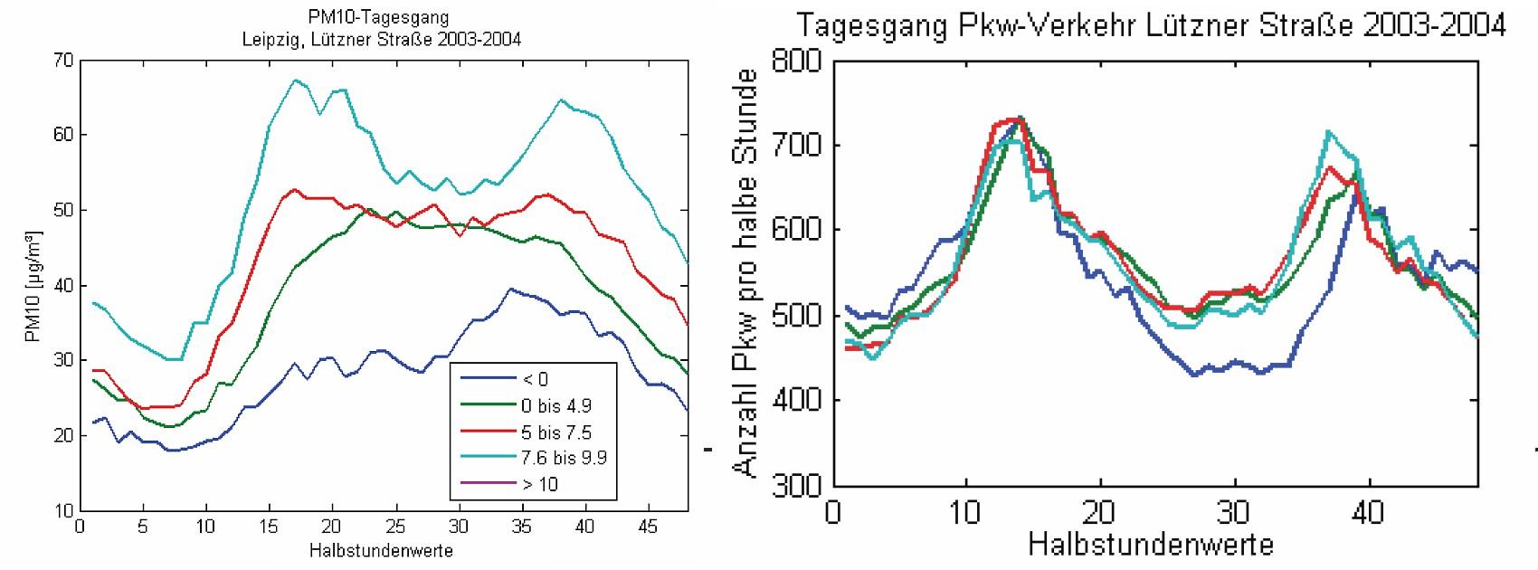 PM10-Belastung Abhängigkeit Temperatur Tagesganglinien