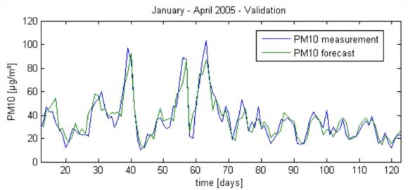 Vorhersage PM10 Belastung durch das Fraunhofer IVI
