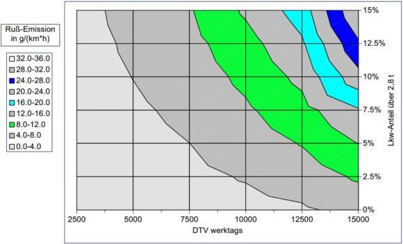 Lkw-Anteil auf Ruß-Konzentration einer Straße Feinstaub DTV