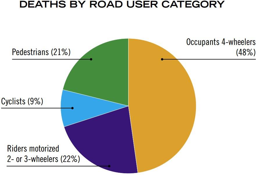 Verkehrstote in der Schweiz nach Verkehrsmodi 2006