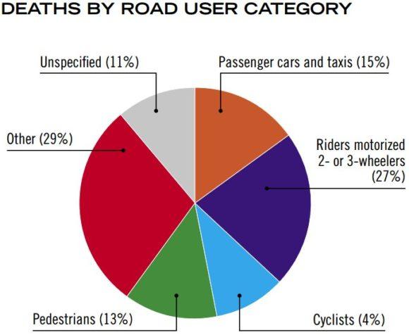 Verkehrstote in Indien nach Verkehrsmodi 2006