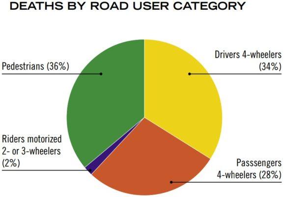 Verkehrstote in Russland nach Verkehrsmodi 2007