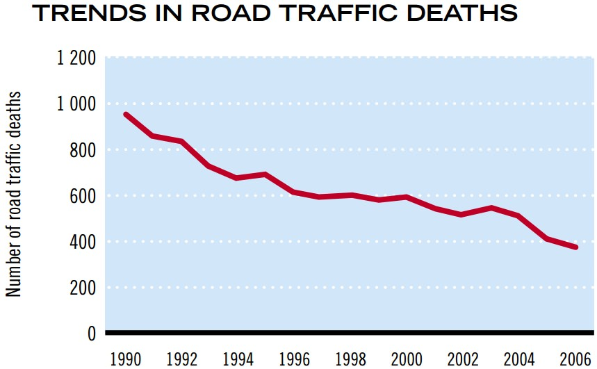 Trend Verkehrstote in der Schweiz