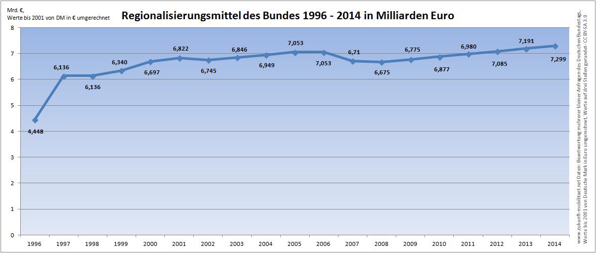 Höhe der Regionalisierungsmittel 1996 1997 1998 1999 2000 2001 2002 2003 2004 2005 2006 2007 2008 2009 2010 2011 2012 2013 2014