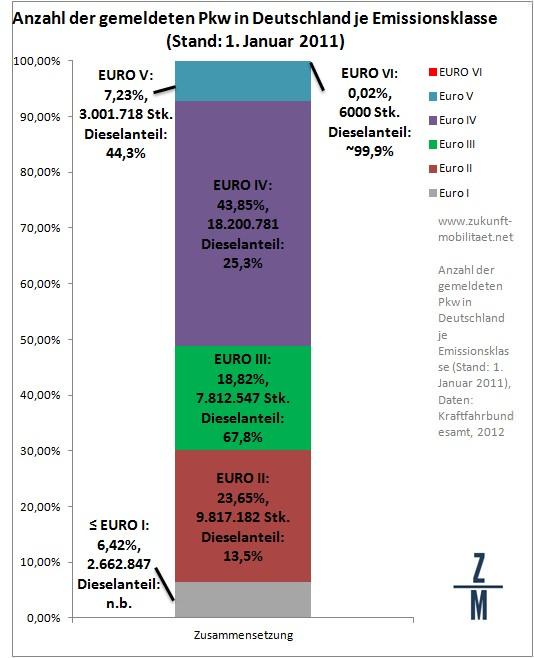 Pkw-Bestand Deutschland 2011 nach Emissionsklassen