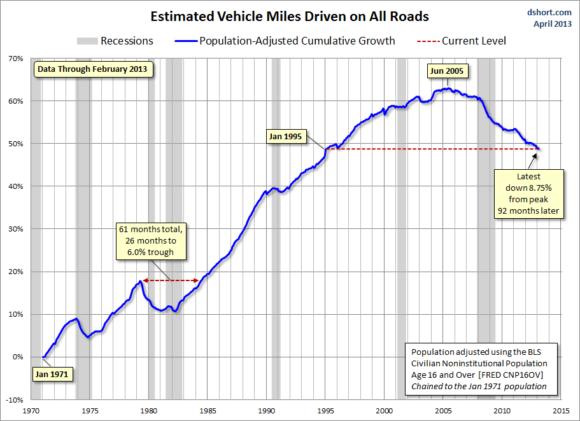 USA Fahrleistung 1970 - 2013
