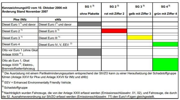 Welche Plakette kriegt mein Auto Schadstoffgruppe Emissionen Motor EURO I EURO II EURO III EURO IV EURO V EURO VI