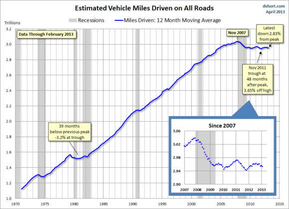 Fahrleistung in den USA