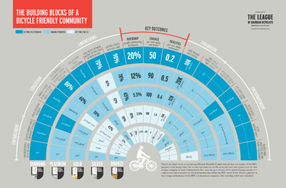Radverkehrsfreundlichkeit Infografik USA