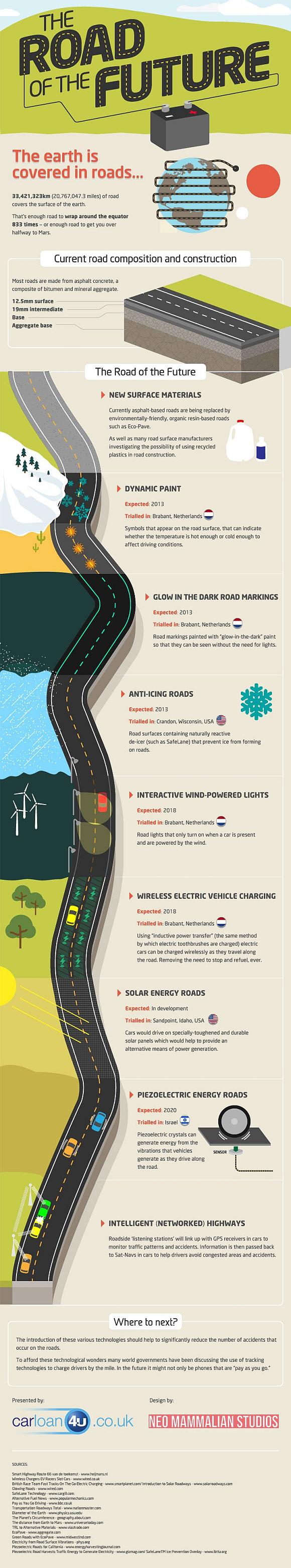 Infografik Zukunft der Straße