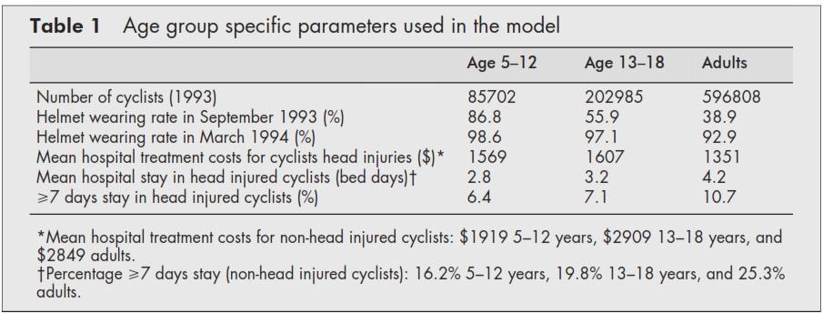 Kosten Unfall Radfahrer Krankenhaus Neuseeland Helmtragerate Helmpflicht