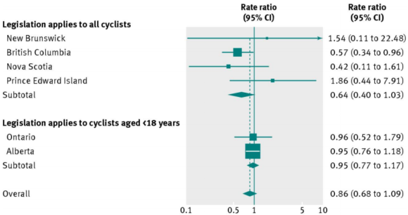 Wirkung Helmpflicht Fahrradhelm Erwachsene Kanada