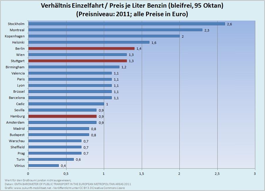 Verhältnis Benzinpreis Einzelfahrt ÖPNV