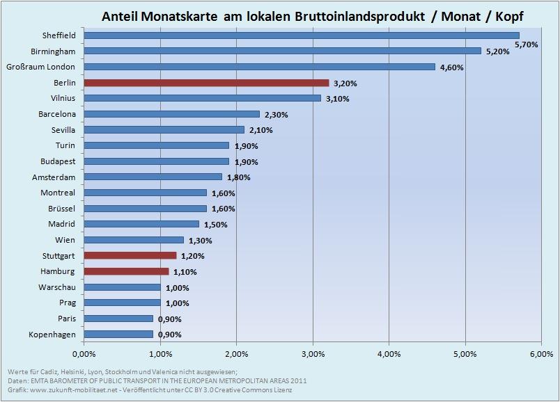 BIP Kosten Monatskarte Fahrpreis