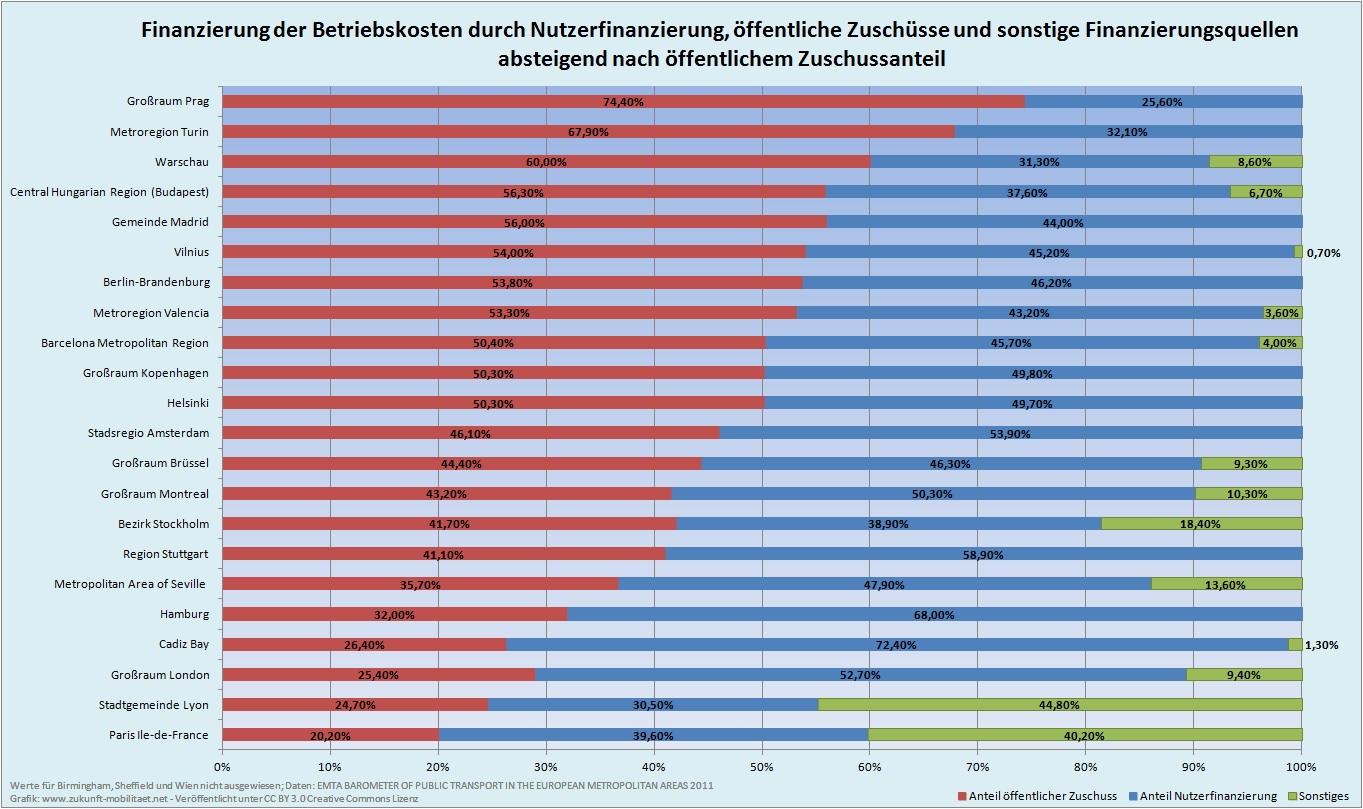 Höhe öfentlicher Zuschüsse für den ÖPNV Nahverkehr