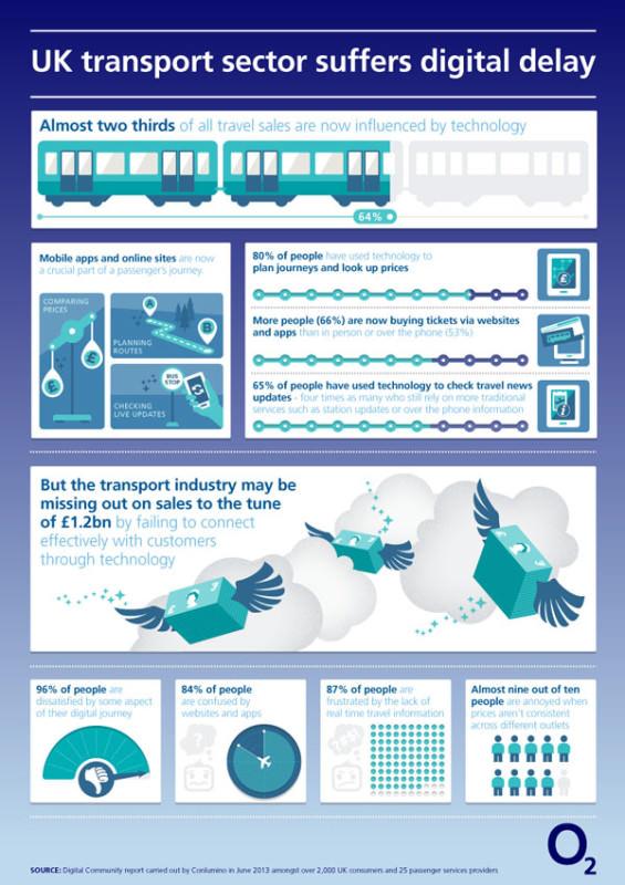 Einsatz von Social Media in Verkehrunternehmen