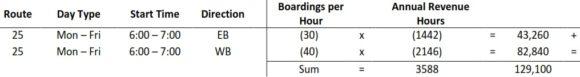 Zustiege je Stunde im Busverkehr