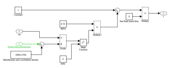 BPR Fahrzeitfunktion im modellbasierten Ansatz. alpha und beta sind Konstanten, free float travel time ist die ungestörte Fahrzeit (z.B. in der Nacht), xa als Eingangsgröße ist die Verkehrsstärke, welche durch die Fahrzeuge hervorgerufen wird dividiert wird diese durch die zur Verfügung stehende Leistungsfähigkeit der Straßen (hier: Alberbrücke+Loschwitzer Brücke) mit neuer zusätzlicher Waldschlösschenbrücke (grün)