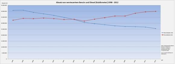 Absatz von Benzin und Diesel in Deutschland