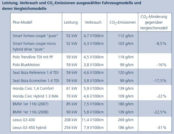 Kraftstoffeffizienz CO2 Einsparung Pkw-Modelle un deren Vorgänger bzw. Ecomodelle