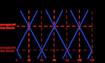 Integraler Taktfahrplan (ITF) – von der Schweiz auf Deutschland übertragbar?