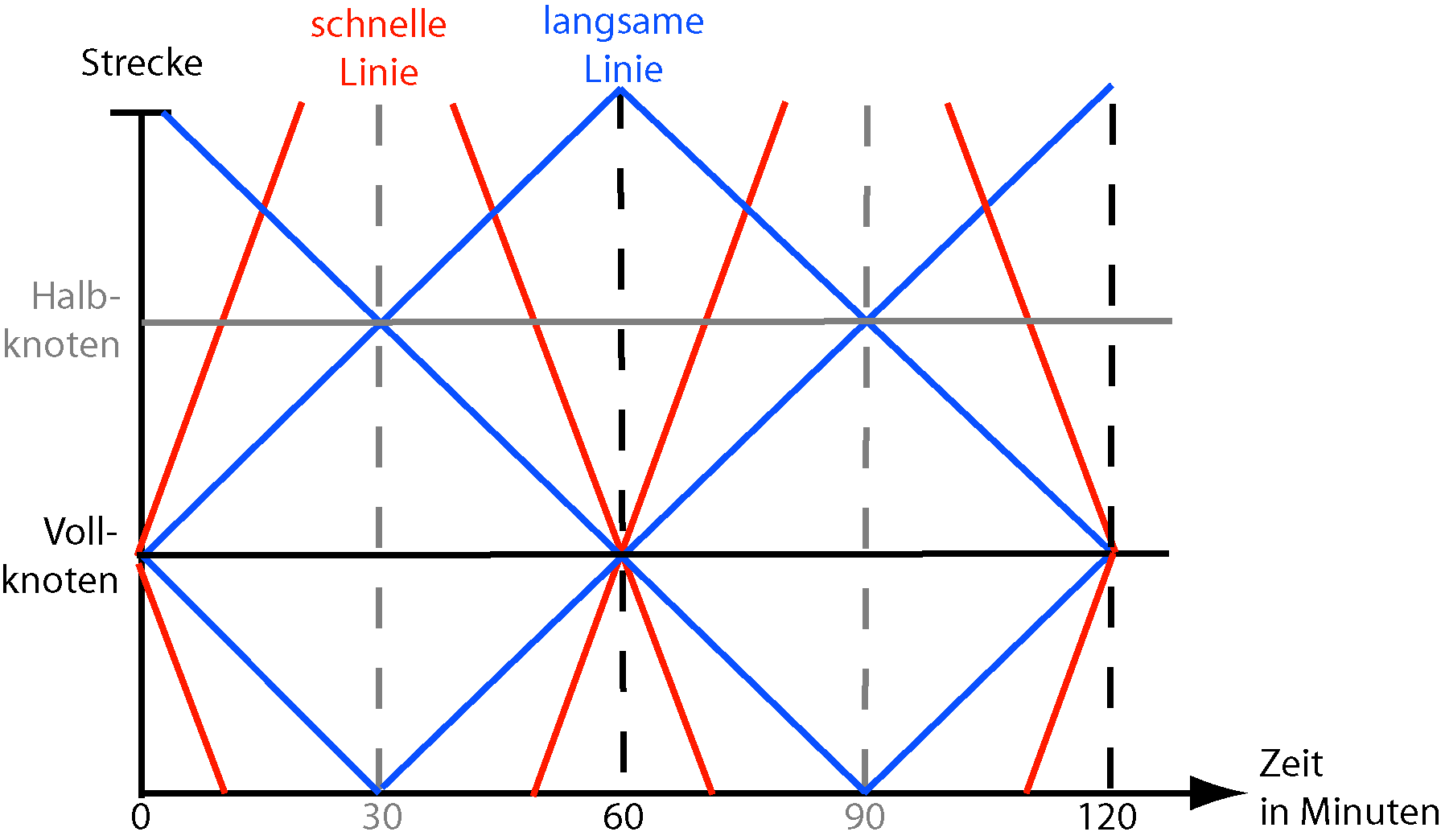 Symmetrieknoten zweier unterschiedlich schneller Linien