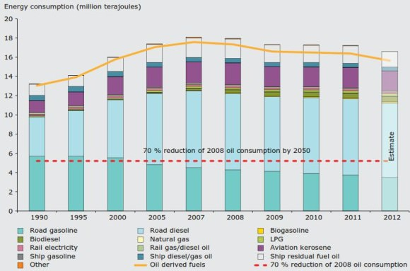 Energie Verkehr EU Europa Ölverbrauch