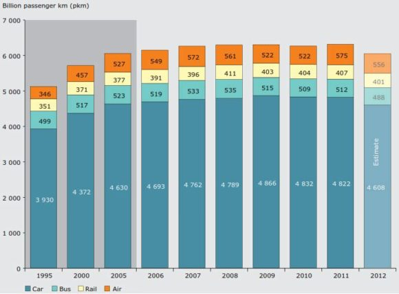 Personenverkehr Pkm Europa EU Entwicklung
