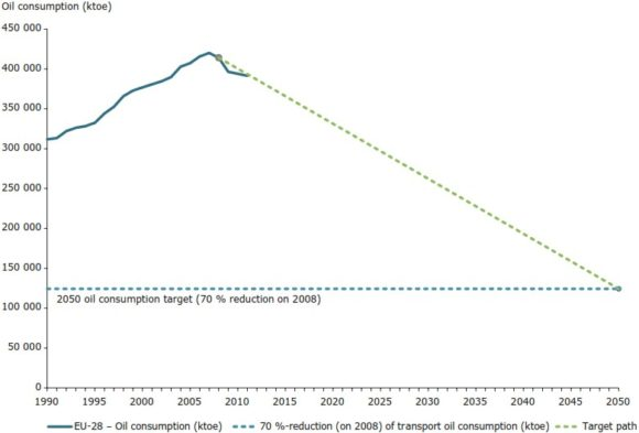 Ölverbrauch Konsum EU Verkehr 2050