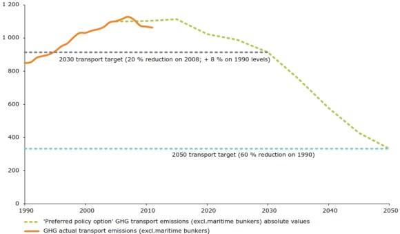 Verkehr CO2 Grenzwerte EU Treibhausgasemissionen Klimawandel
