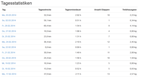 Screenshot InnoZ Tracks Tagesstatistik