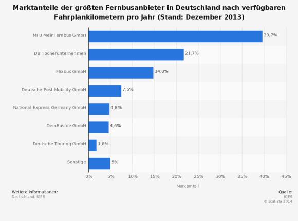 Marktanteile Fernbus Deutschland Anbieter