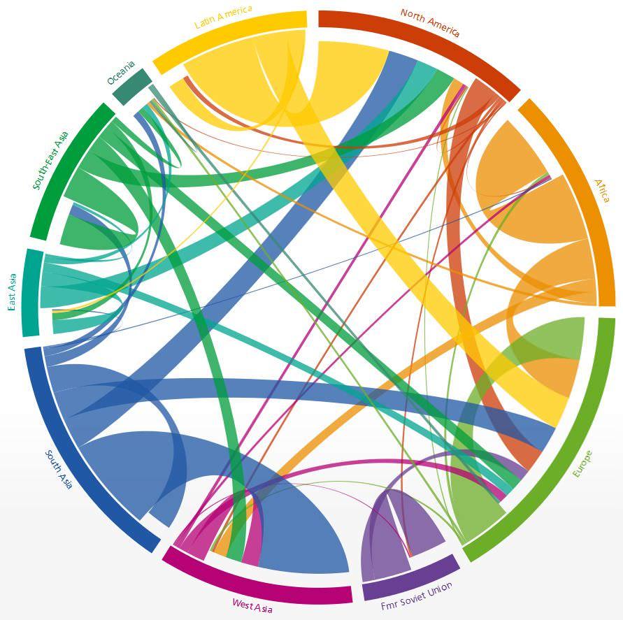 Unabänderlich und daher entscheidend: Die Bevölkerungsentwicklung und Urbanisierung