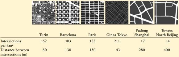 Dichte Städte in Europa und China