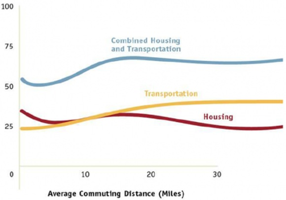 Zusammenhang Ausgaben Verkehr und Wohnraum
