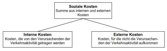 Was sind soziale Kosten? Was sind externe Kosten? Was sind interne Kosten?