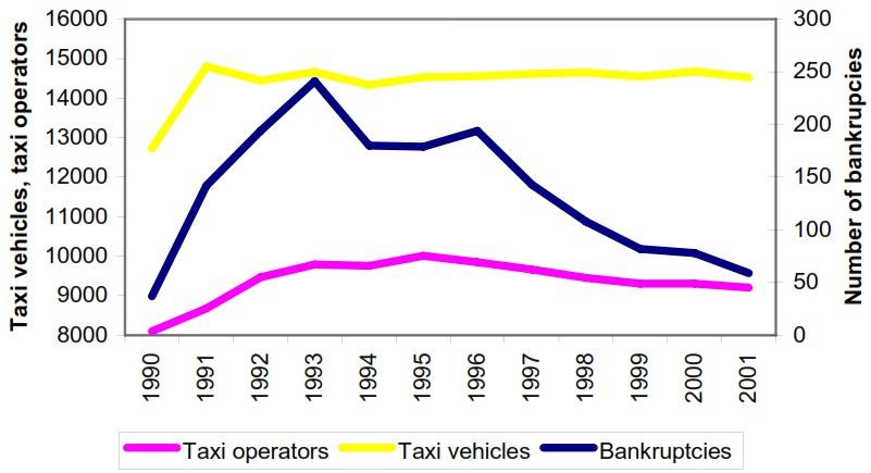Entwicklung des schwedischen Taximarktes nach der Deliberalisierung des Marktes von 1990 bis 2001