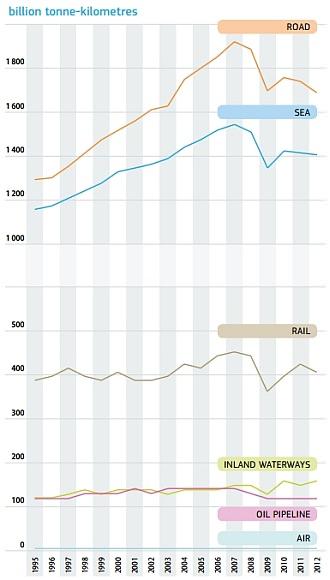 Modal Split Index Entwicklung Güterverkehr EU 28 1995 bis 2012