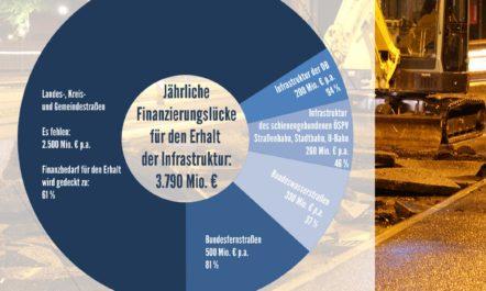 [Verkehrswissen kompakt] Jährliche Finanzierungslücke für den Erhalt der Verkehrsinfrastruktur (Bundesverkehrswege, schienengebundener ÖSPV, Landes- und Kommunalstraßen)