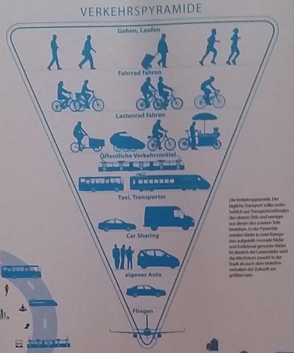 Radverkehr in Kopenhagen - Ausstellung the good city Fahrrad Verkehrspyramide ökologisch und sozial verträglicher Verkehr Detailansicht