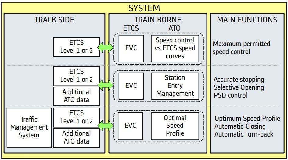 Zusammenspiel ATO und ETCS Bahnbetrieb